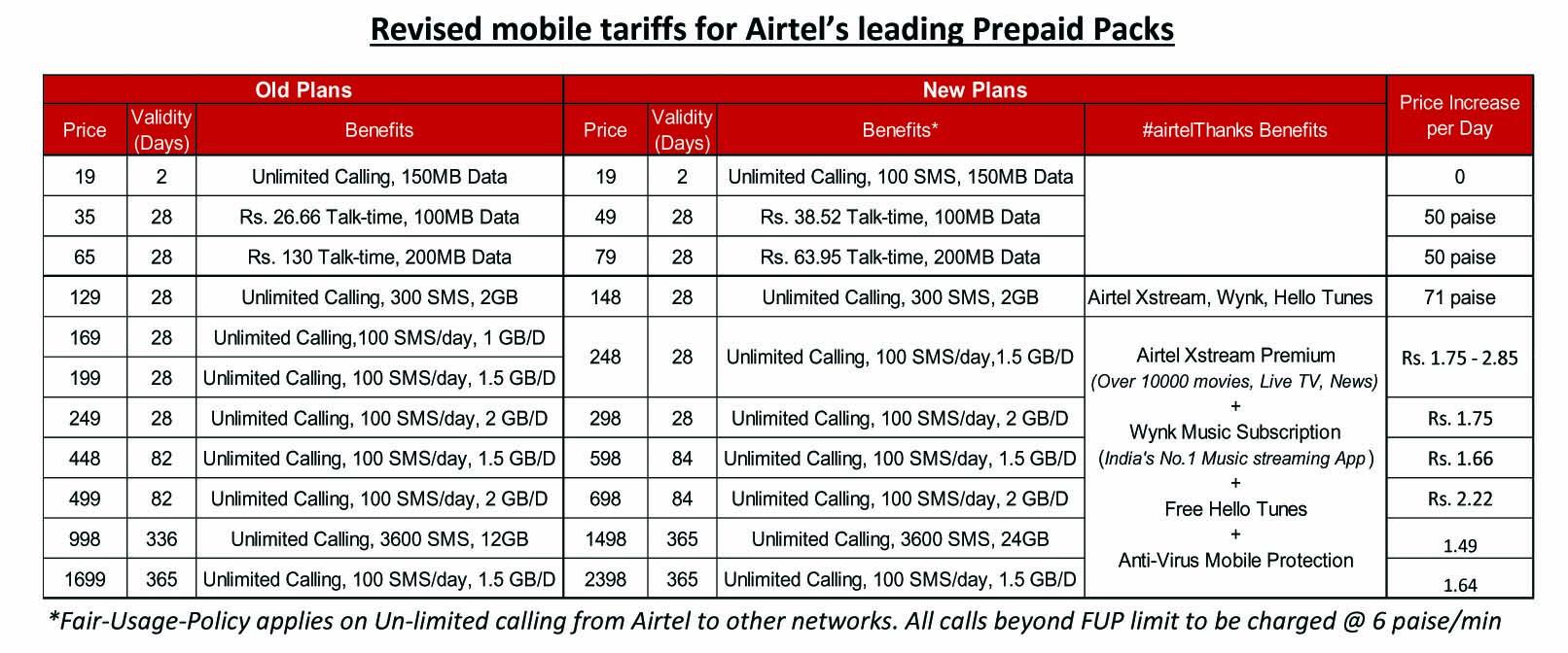 Airtel 3 December 2019.jpg