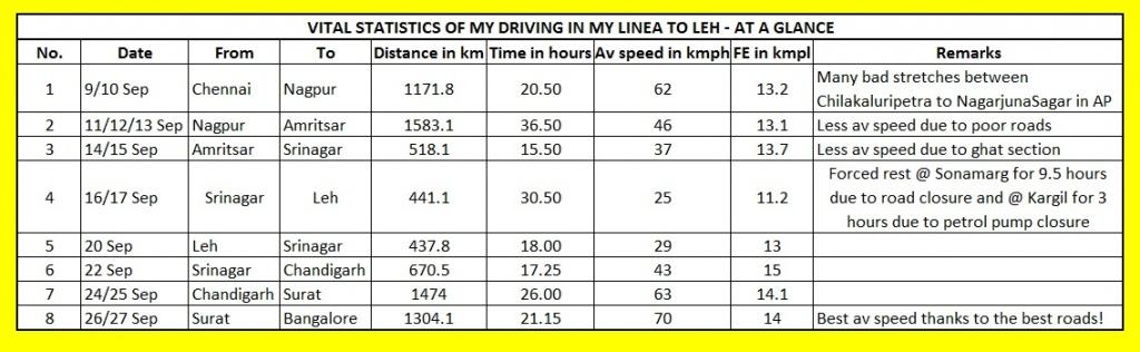 DrivingStatistics-Leh.jpg