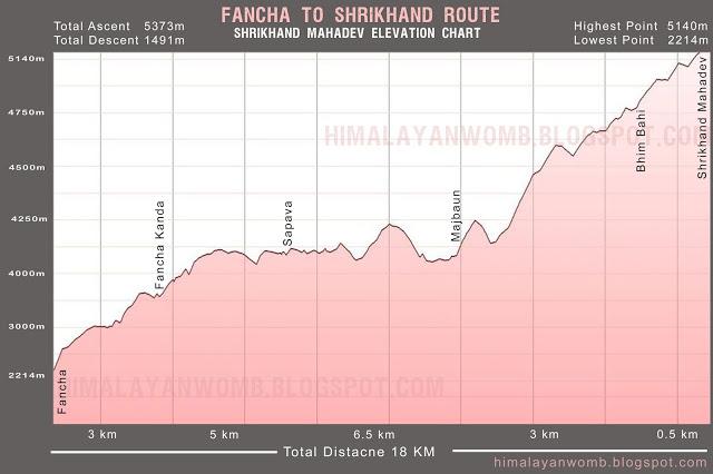 Fancha-Shrikhand-Elevation-Chart.jpg