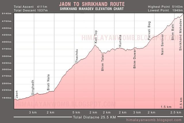 Jaon-Shrikhand-Elecation-Chart.jpg