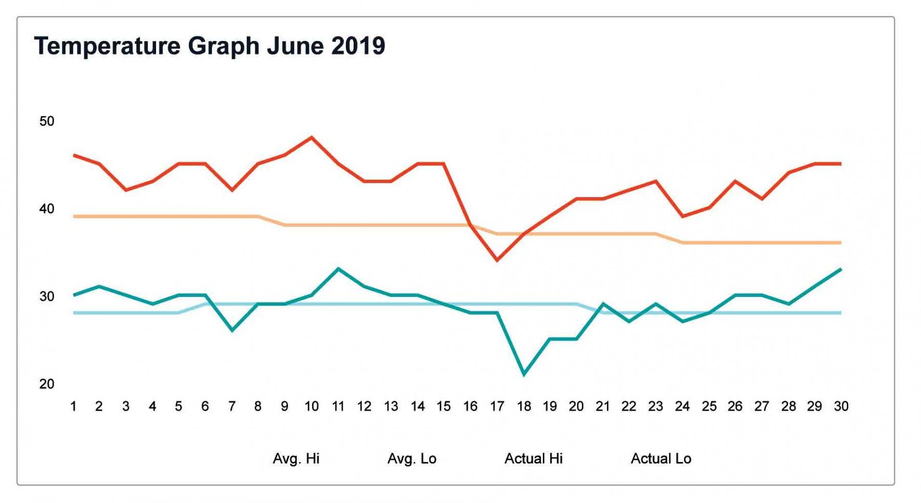 Temperature-Graph-June-2019.jpg